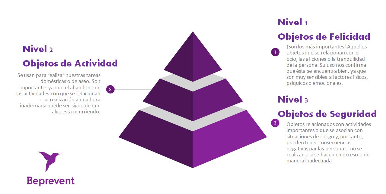 piramide maslow beprevent