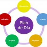 #8 Caso de Maruja: Plan de Día